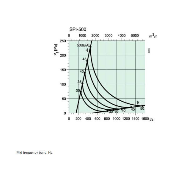 SPI 500 diagram