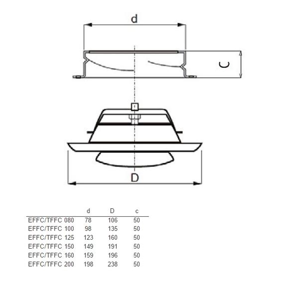 EFFC ventil - rozměry