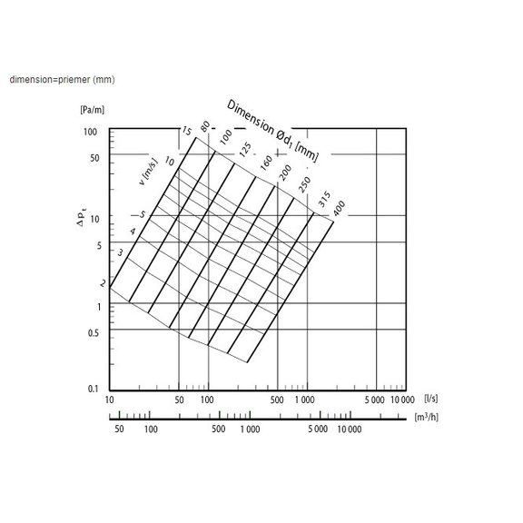Systemair LDC tlumič pro kruhové ventilátory - diagram