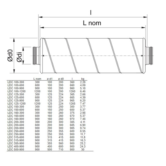 Systemair LDC tlumič pro kruhové ventilátory - rozměry