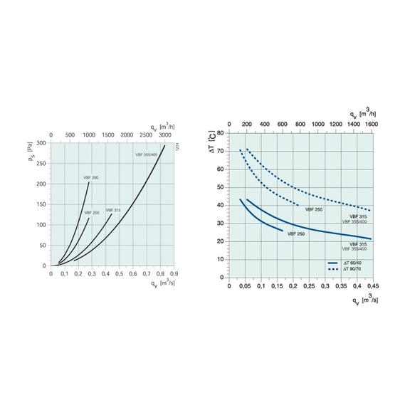 Systemair VBF 250/315 vodní ohřívač pro kruhové potrubí - Diagram