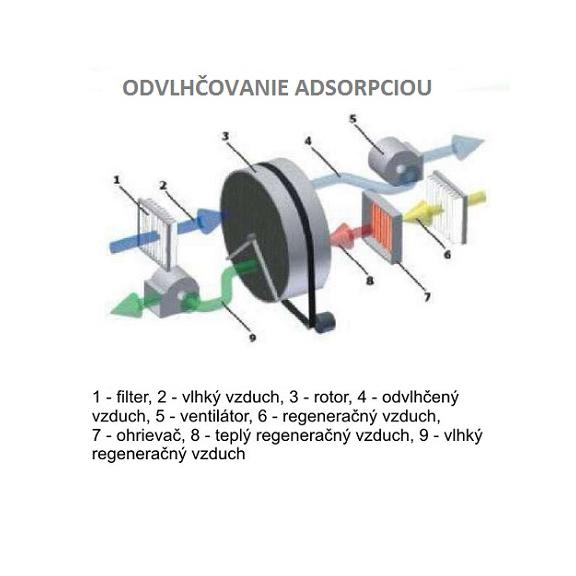 Master DHA 140 adsorpční odvlhčovač vzduchu schéma